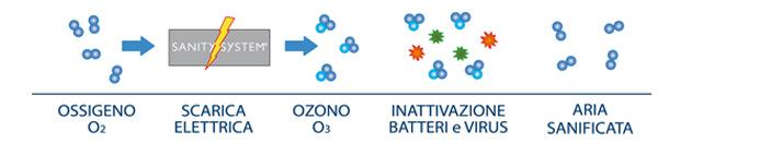 sanity system ozono